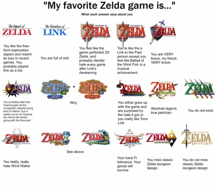 File:Legend of Zelda, The - My Favorite Zelda Game Is....jpg