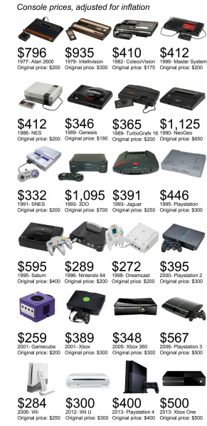 File:Video Game Console Prices Adjusted For Inflation.jpg