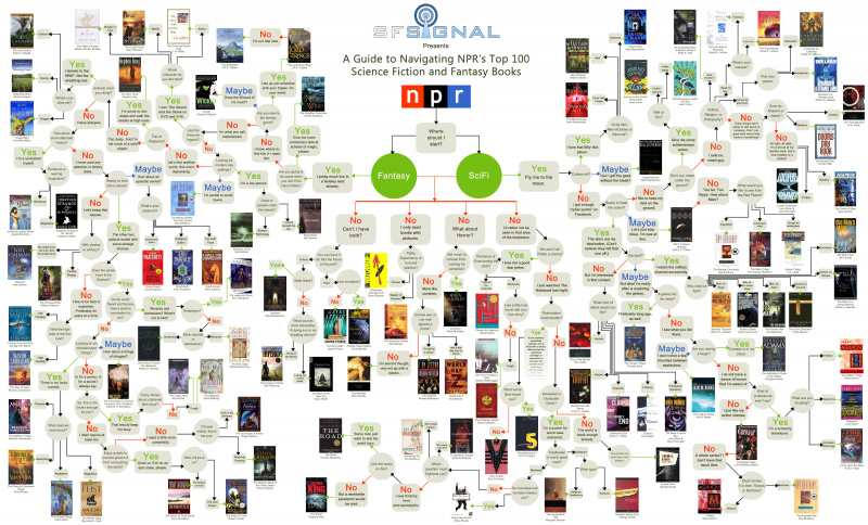 File:Flowchart of the Top 100 Fantasy SciFi Books - SF Signal - NPR.jpg
